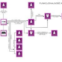 funkcjonalność adebox